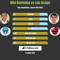 Bilel Boutobba vs Luiz Araujo h2h player stats