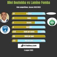 Bilel Boutobba vs Lamine Fomba h2h player stats