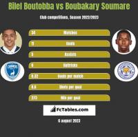 Bilel Boutobba vs Boubakary Soumare h2h player stats