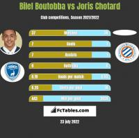 Bilel Boutobba vs Joris Chotard h2h player stats