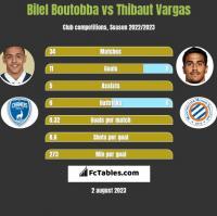 Bilel Boutobba vs Thibaut Vargas h2h player stats