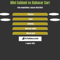 Bilel Saidani vs Babacar Sarr h2h player stats