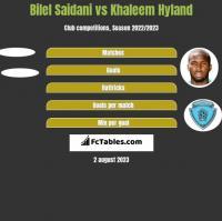 Bilel Saidani vs Khaleem Hyland h2h player stats