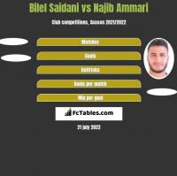 Bilel Saidani vs Najib Ammari h2h player stats