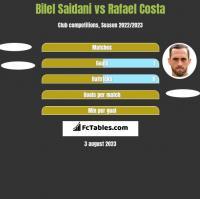 Bilel Saidani vs Rafael Costa h2h player stats