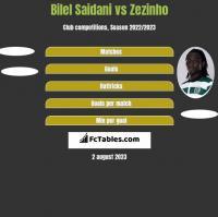 Bilel Saidani vs Zezinho h2h player stats