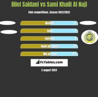 Bilel Saidani vs Sami Khalil Al Najl h2h player stats