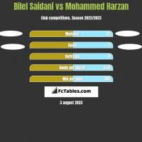 Bilel Saidani vs Mohammed Harzan h2h player stats