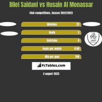 Bilel Saidani vs Husain Al Monassar h2h player stats