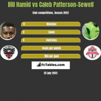 Bill Hamid vs Caleb Patterson-Sewell h2h player stats