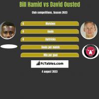 Bill Hamid vs David Ousted h2h player stats