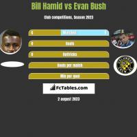 Bill Hamid vs Evan Bush h2h player stats