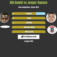Bill Hamid vs Jesper Hansen h2h player stats