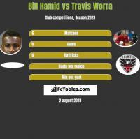 Bill Hamid vs Travis Worra h2h player stats