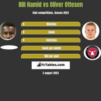 Bill Hamid vs Oliver Ottesen h2h player stats