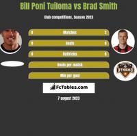 Bill Poni Tuiloma vs Brad Smith h2h player stats