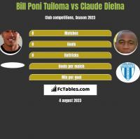 Bill Poni Tuiloma vs Claude Dielna h2h player stats