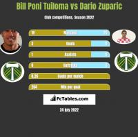 Bill Poni Tuiloma vs Dario Zuparic h2h player stats