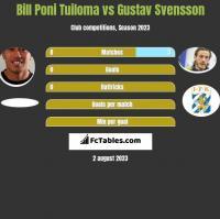 Bill Poni Tuiloma vs Gustav Svensson h2h player stats