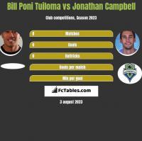 Bill Poni Tuiloma vs Jonathan Campbell h2h player stats