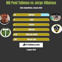Bill Poni Tuiloma vs Jorge Villafana h2h player stats