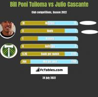 Bill Poni Tuiloma vs Julio Cascante h2h player stats