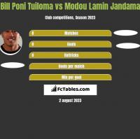Bill Poni Tuiloma vs Modou Lamin Jandama h2h player stats