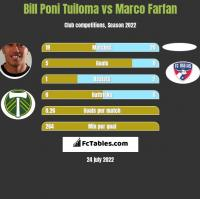 Bill Poni Tuiloma vs Marco Farfan h2h player stats