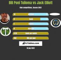 Bill Poni Tuiloma vs Jack Elliott h2h player stats