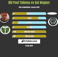 Bill Poni Tuiloma vs Kai Wagner h2h player stats