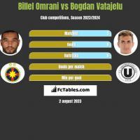 Billel Omrani vs Bogdan Vatajelu h2h player stats