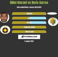 Billel Omrani vs Boris Garros h2h player stats