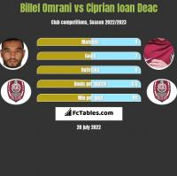 Billel Omrani vs Ciprian Ioan Deac h2h player stats