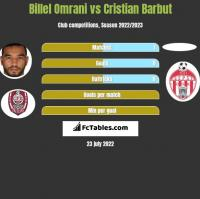Billel Omrani vs Cristian Barbut h2h player stats