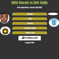 Billel Omrani vs Elvir Koljic h2h player stats