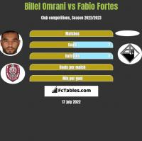 Billel Omrani vs Fabio Fortes h2h player stats
