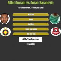 Billel Omrani vs Goran Karanovic h2h player stats
