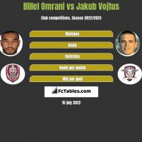 Billel Omrani vs Jakub Vojtus h2h player stats
