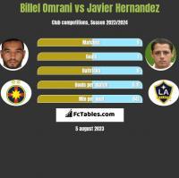 Billel Omrani vs Javier Hernandez h2h player stats
