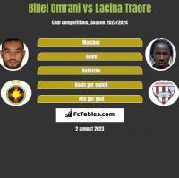 Billel Omrani vs Lacina Traore h2h player stats