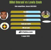 Billel Omrani vs Lewis Enoh h2h player stats