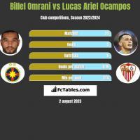 Billel Omrani vs Lucas Ariel Ocampos h2h player stats