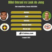 Billel Omrani vs Luuk de Jong h2h player stats