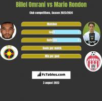 Billel Omrani vs Mario Rondon h2h player stats