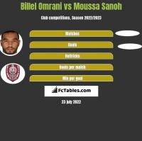 Billel Omrani vs Moussa Sanoh h2h player stats