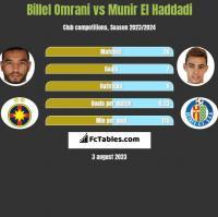 Billel Omrani vs Munir El Haddadi h2h player stats