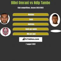 Billel Omrani vs Ndip Tambe h2h player stats