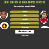 Billel Omrani vs Raul Andrei Rusescu h2h player stats