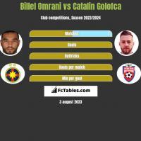 Billel Omrani vs Catalin Golofca h2h player stats