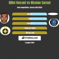 Billel Omrani vs Nicolae Carnat h2h player stats